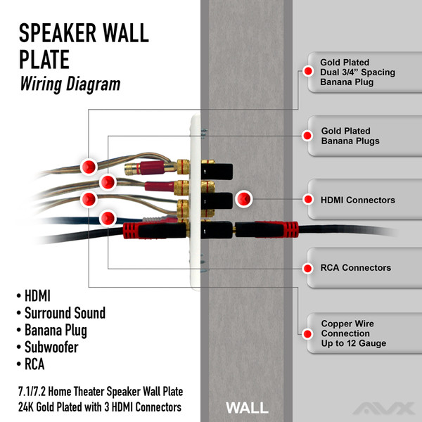 7.1 wall plate for speaker with three hdmi connections ... pioneer surround sound wiring diagram rca surround sound wiring diagram