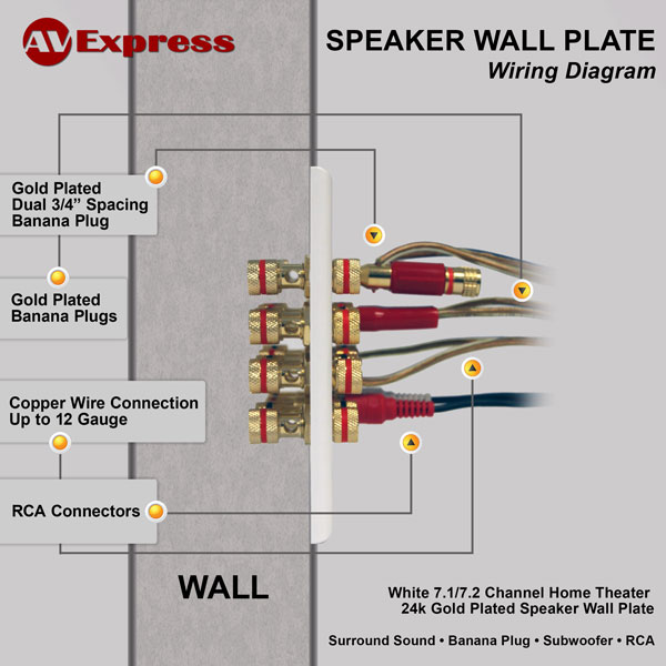 7 1 wall plate for speaker with free shipping av express RCA Plug Cable RCA Plug Wiring Diagram