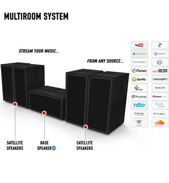 Multiroom Audio Speakers System